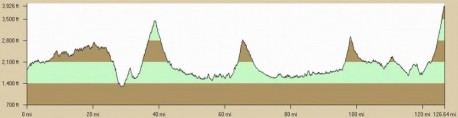 Mountains of Misery Double Metric Century Elevation Profile